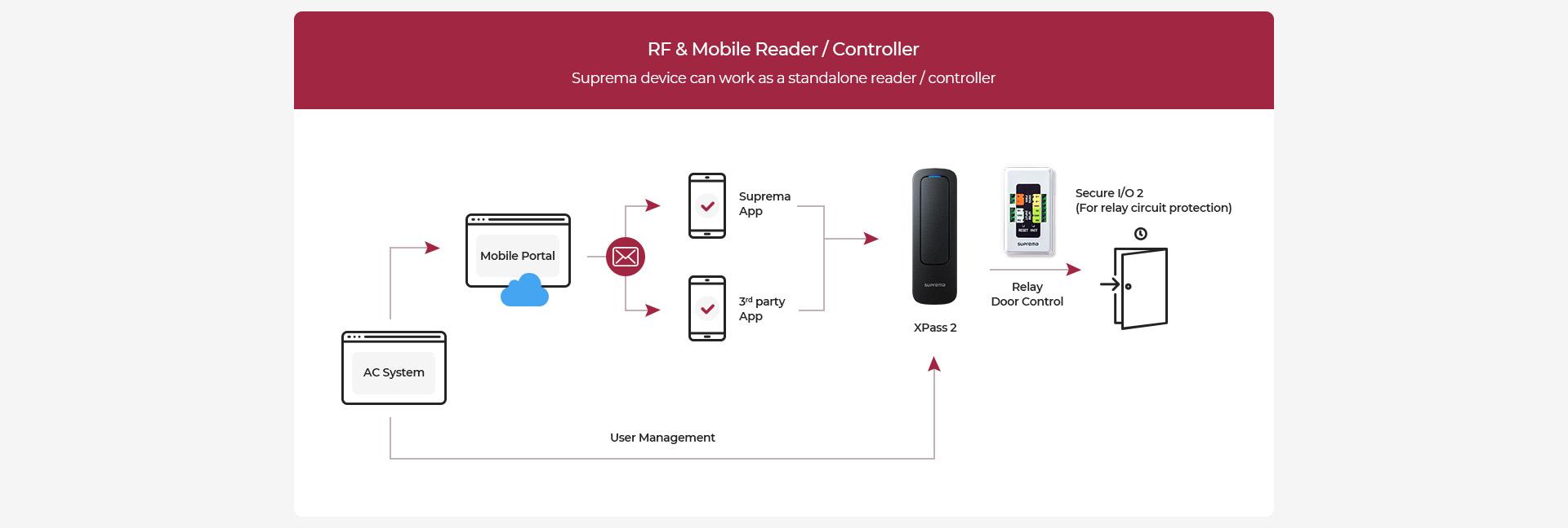 Mobile Credential Suprema_gestión de usuarios