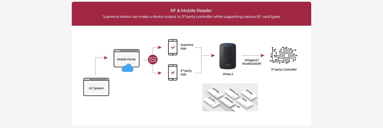 Suprema Mobile Credential_gestión de usuarios