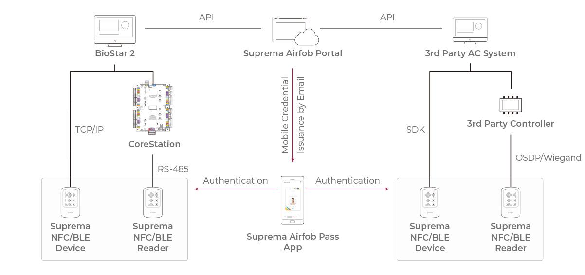 configuración del sistema mobile access_suprema